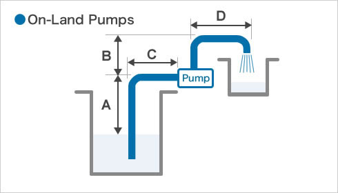 On-Land Pumps